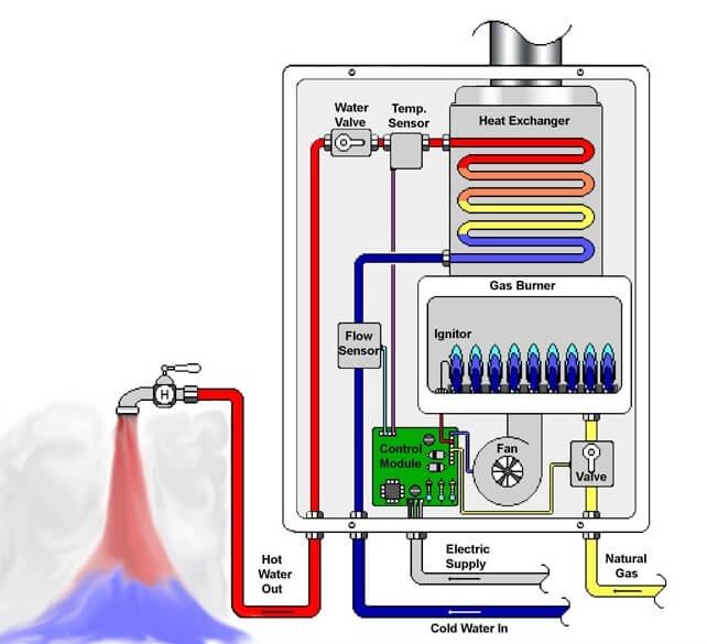 Nhiệt sẽ được truyền vào nước lạnh khi nước chảy trong bình nóng lạnh trực tiếp