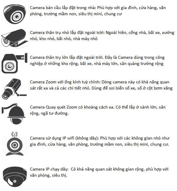 Các loại camera giám sát an ninh