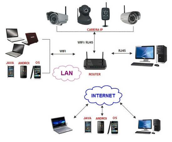 Camera IP Wifi truyền dữ liệu qua mạng Wifi