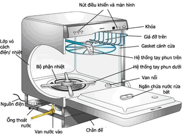 Cấu tạo của máy rửa bát