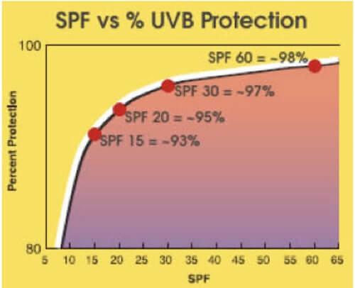 Chỉ số SPF càng cao thì khả năng chống nắng càng hiệu quả và càng kéo dài